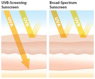 fda regulations regarding sunscreen